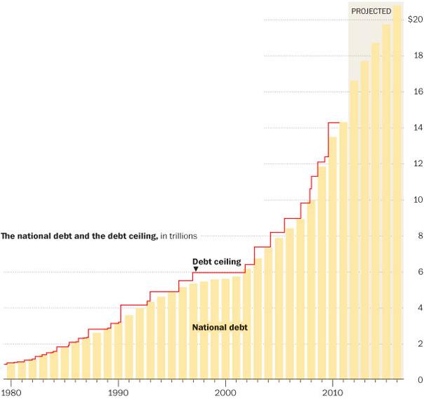 american debt ceiling crisis